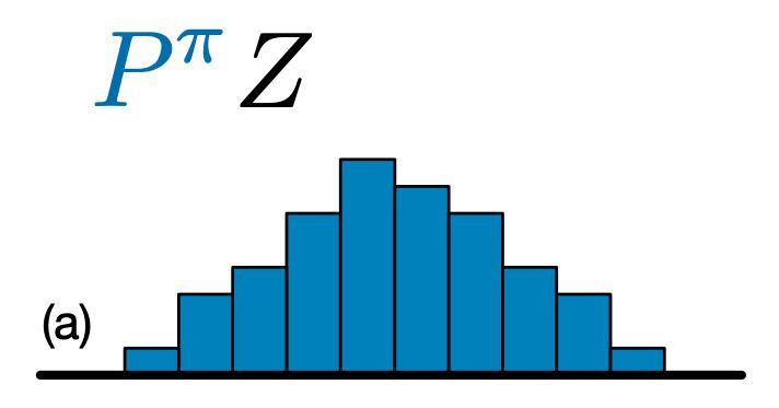 Exemplo de distribuição C51