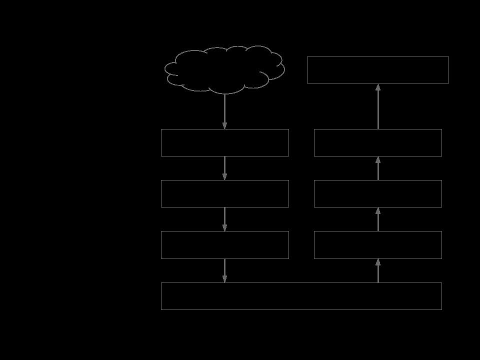 Camadas de abstração DatasetBuilder