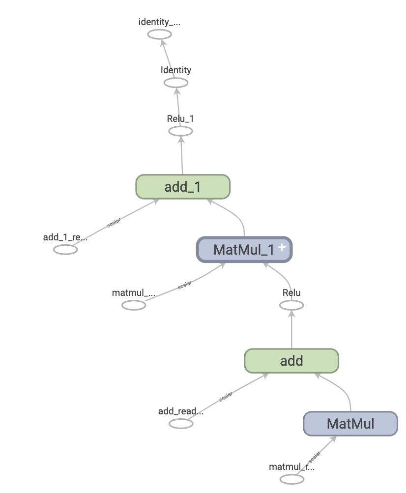 Un graphique TensorFlow simple