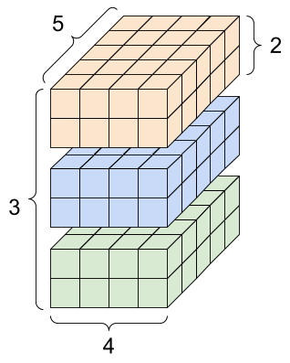 Un tensor de 4 ejes