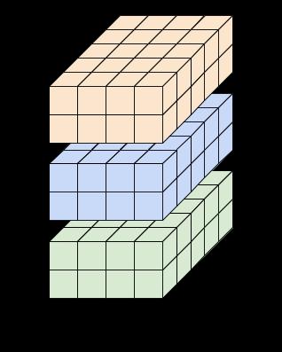 Um tensor de 4 eixos