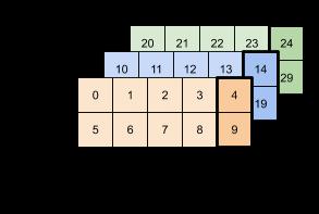 最後の軸のインデックス4のすべての値が選択された3x2x5テンソル。