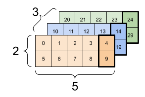 A 3x2x5 tensor with all the values at the index-4 of the last axis selected.