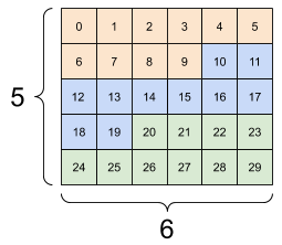 אתה לא יכול לסדר מחדש את הצירים, השתמש ב- tf.transpose לשם כך