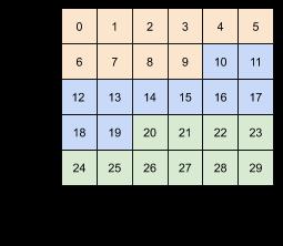 Nie możesz zmienić kolejności osi, użyj do tego tf.transpose