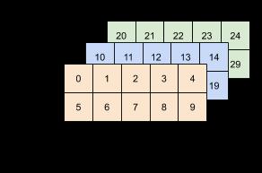 एक 3x2x5 टेंसर