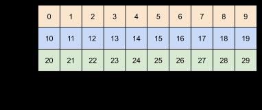 Les mêmes données remodelées en (3x2)x5