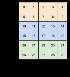 Los mismos datos reformados a 3x (2x5)