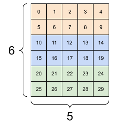 The same data reshaped to 3x(2x5)