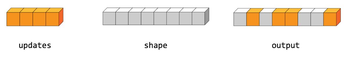 tf scatter_nd | TensorFlow Core r1 14