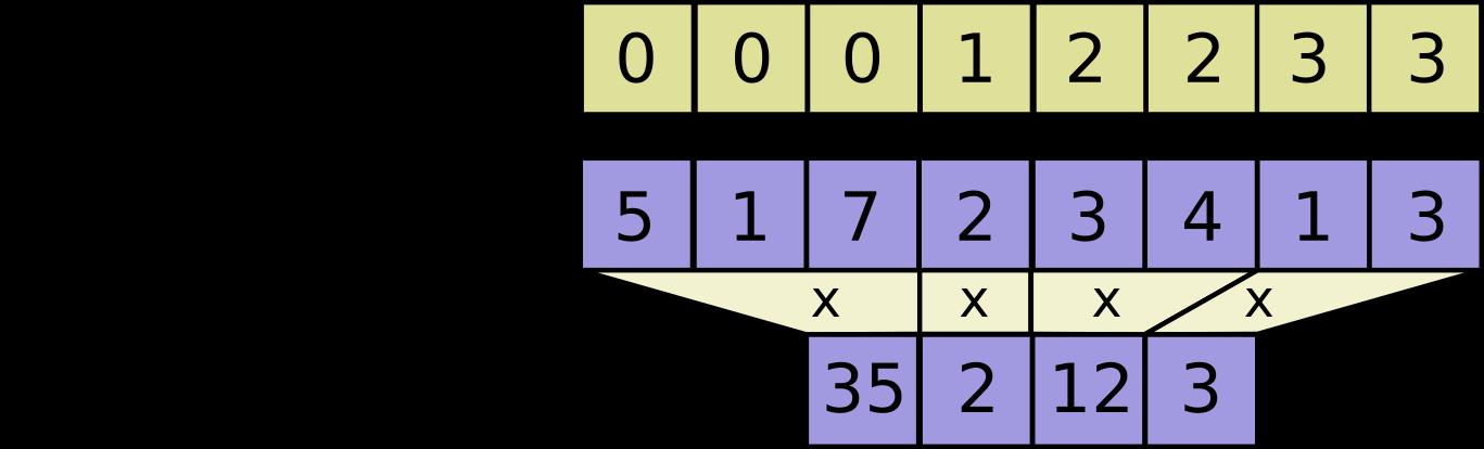 tf math segment_prod   TensorFlow Core r1 14   TensorFlow