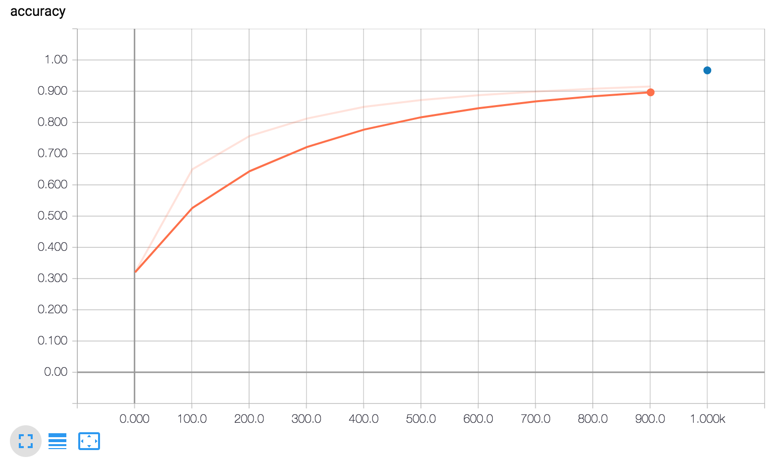 Accuracy, 'scalar' graph from tensorboard