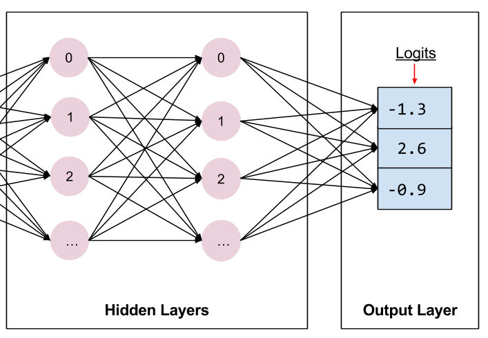 A logit output layer connected to the top hidden layer