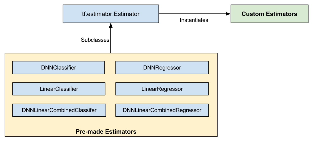 Premade estimators are sub-classes of `Estimator`. Custom Estimators are usually (direct) instances of `Estimator`