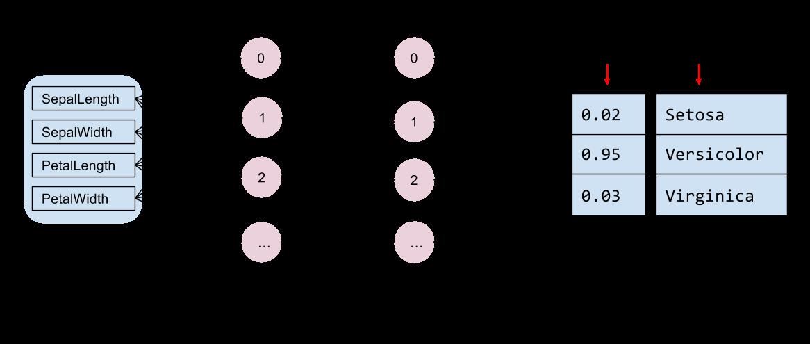 Um diagrama da arquitetura da rede: entradas, 2 camadas ocultas e saídas