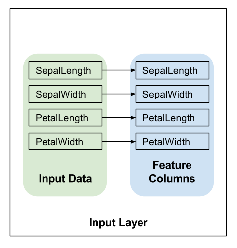 A diagram of the input layer, in this case a 1:1 mapping from raw-inputs to features.