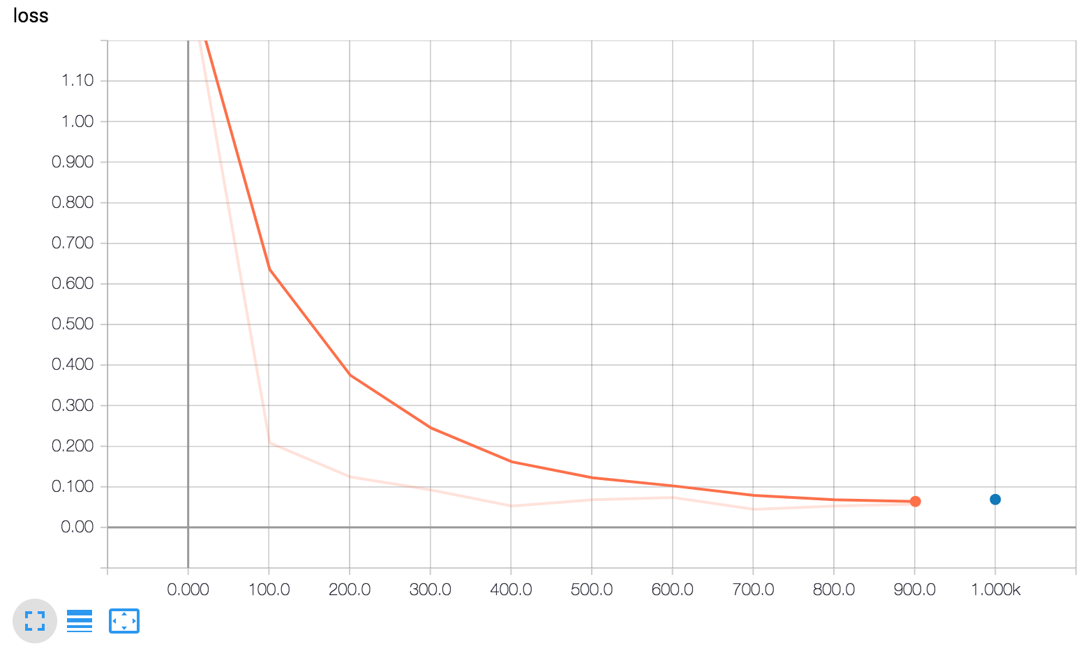 loss 'scalar' graph from tensorboard