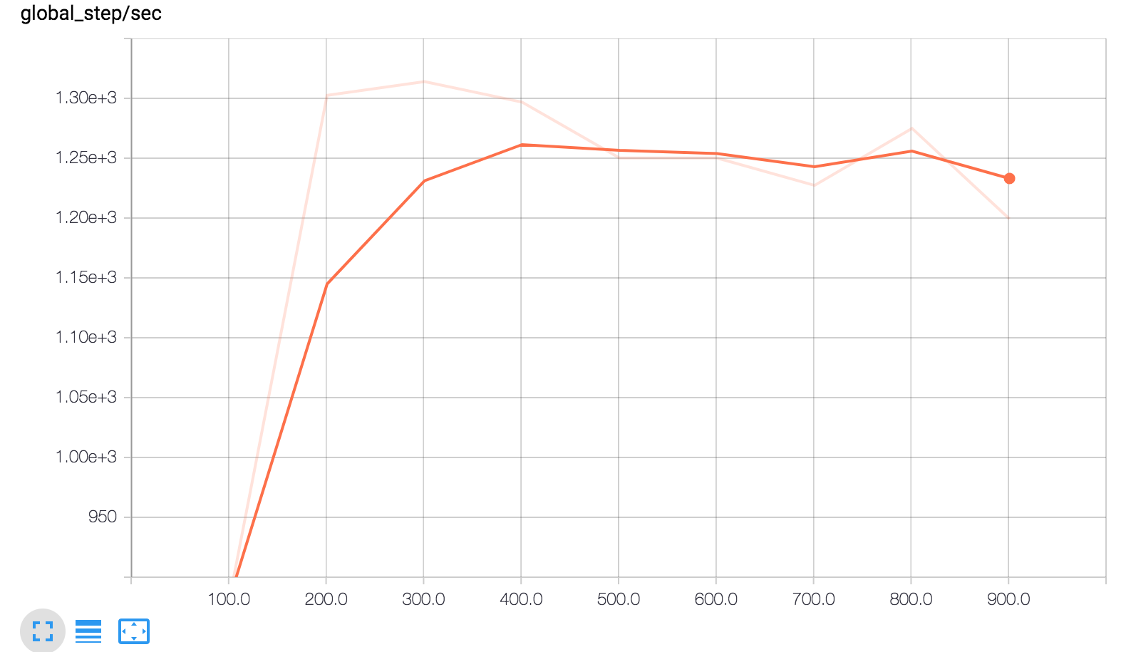 steps/second 'scalar' graph from tensorboard