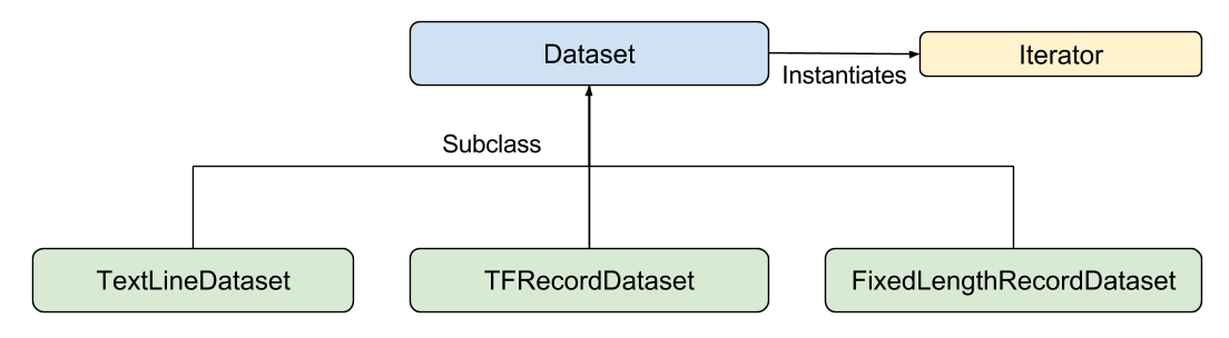 A diagram showing subclasses of the Dataset class