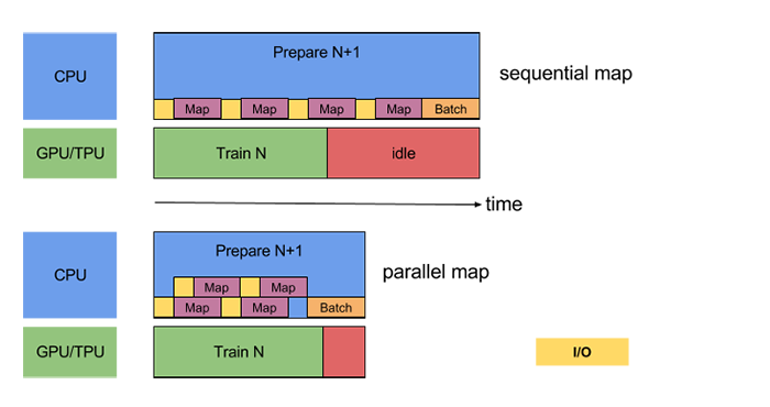 Data Input Pipeline Performance | TensorFlow Core