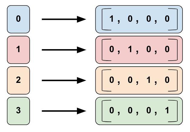 Feature Columns | TensorFlow Core