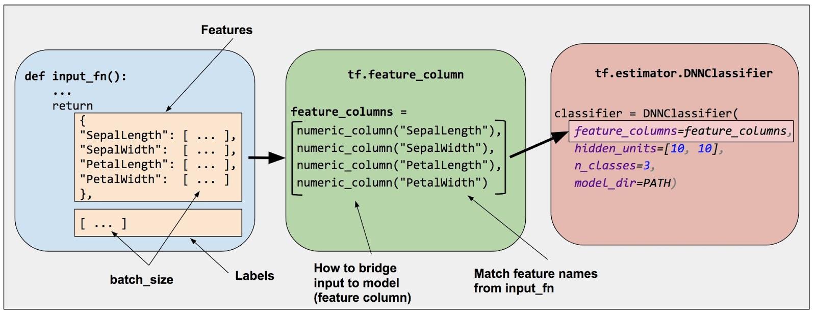 Feature Columns | TensorFlow Core | TensorFlow
