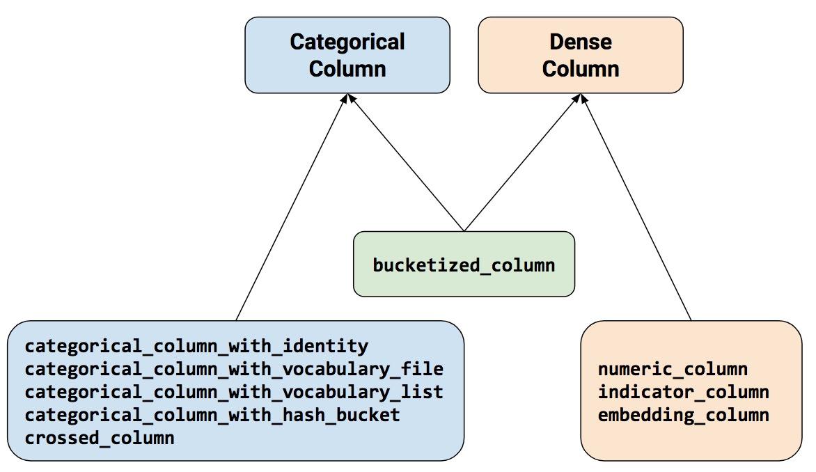 feature columns