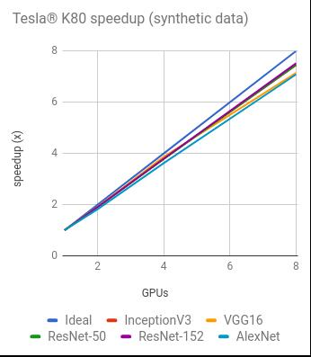 Benchmarks | TensorFlow Core | TensorFlow