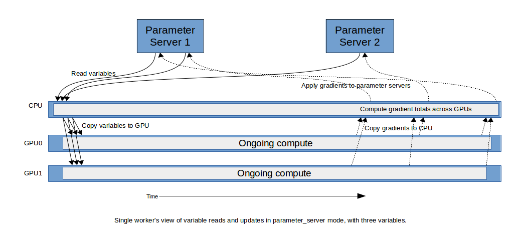 parameter_server mode in distributed training