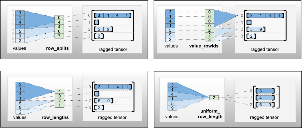 row_partition encodings