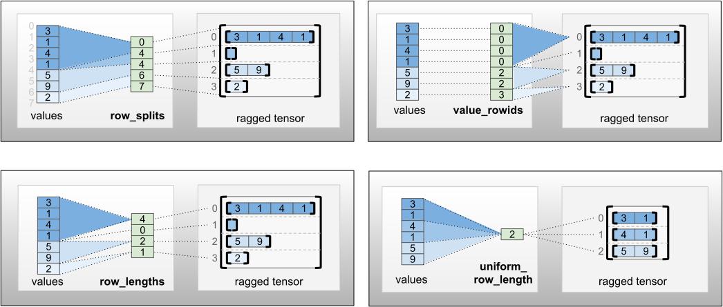 codificações row_partition
