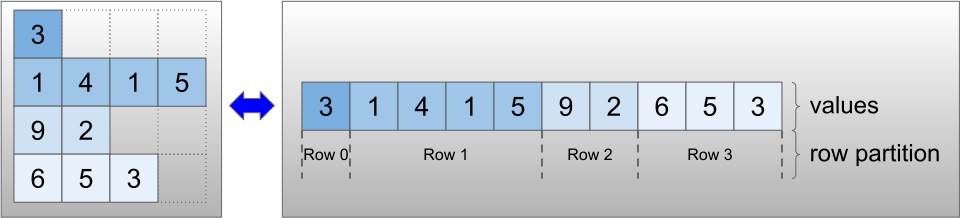 RaggedTensor encoding