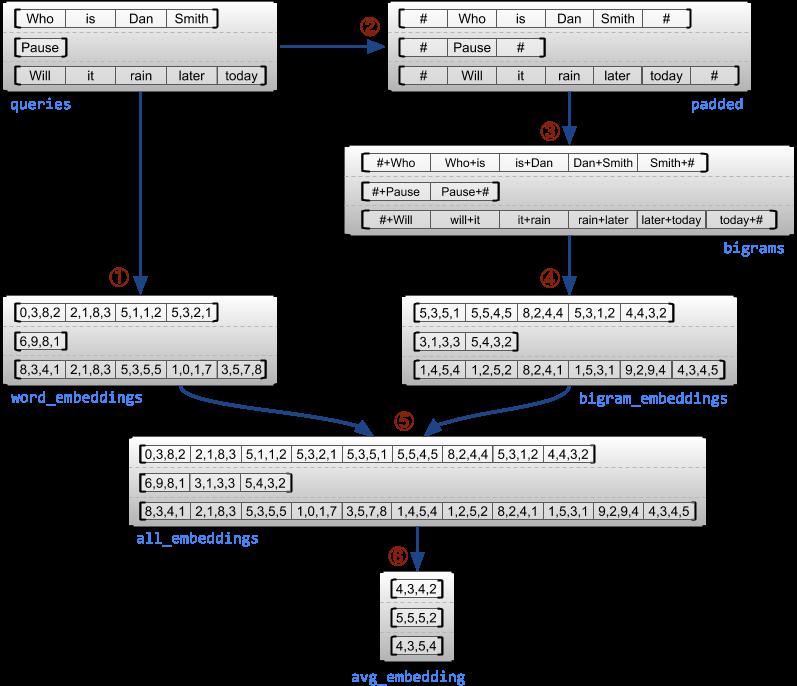 Ragged tensor example