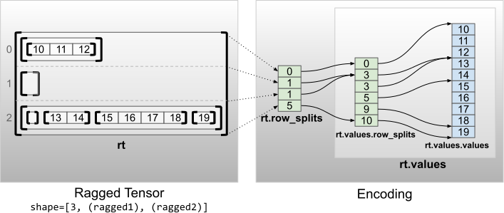 Encoding of a ragged tensor with multiple ragged dimensions (rank 2)
