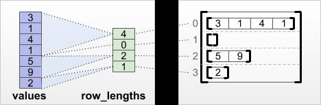 Row_lengths موتر تقسيم الصفوف