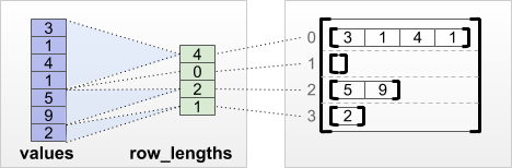 row_lengths row-partitioning tensor