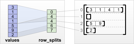 row_splits row-partitioning tensor