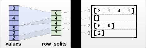 row_splits tensor de particionamento de linha