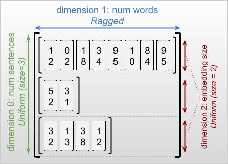 Word embeddings using a ragged tensor
