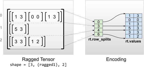 Encoding of ragged tensors with uniform inner dimensions