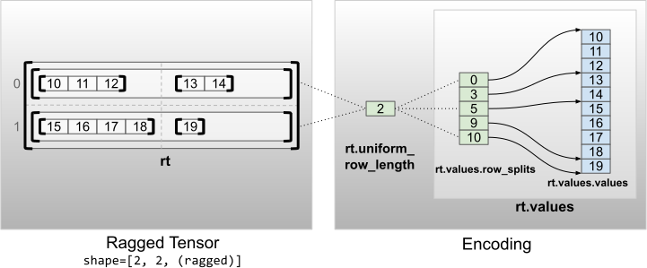 Encoding of ragged tensors with uniform non-inner dimensions