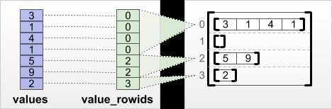 value_rowids موتر تقسيم الصفوف