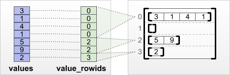 value_rowids row-partitioning tensor