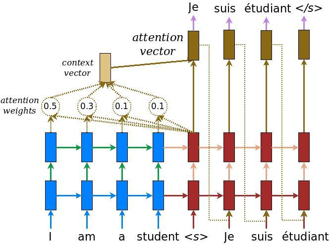 mecanismo de atención