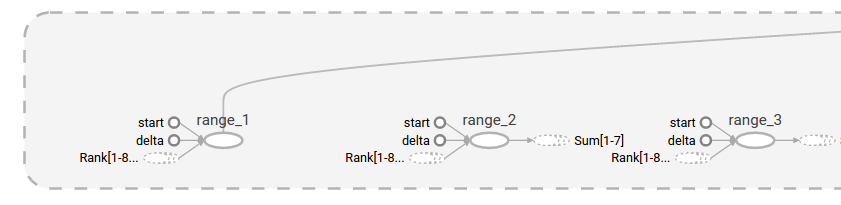 Expanded sequence of nodes
