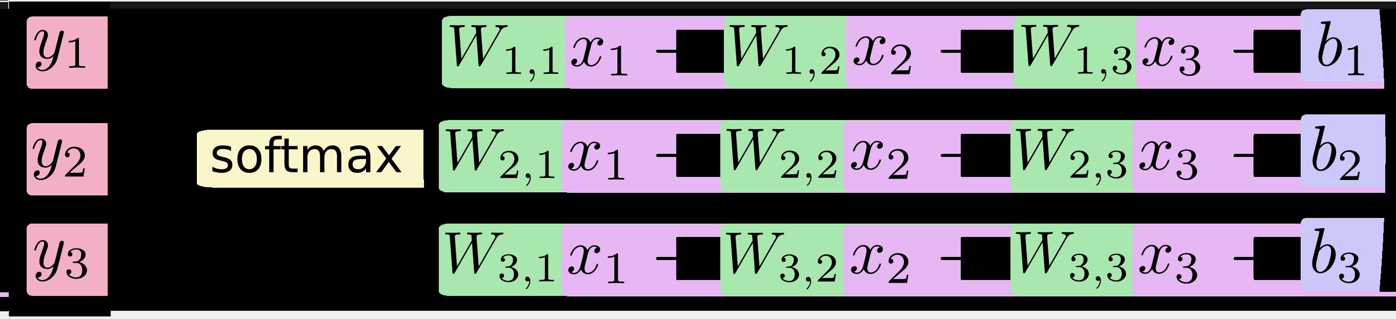 [y1, y2, y3] = softmax(W11*x1 + W12*x2 + W13*x3 + b1,  W21*x1 + W22*x2 + W23*x3 + b2,  W31*x1 + W32*x2 + W33*x3 + b3)