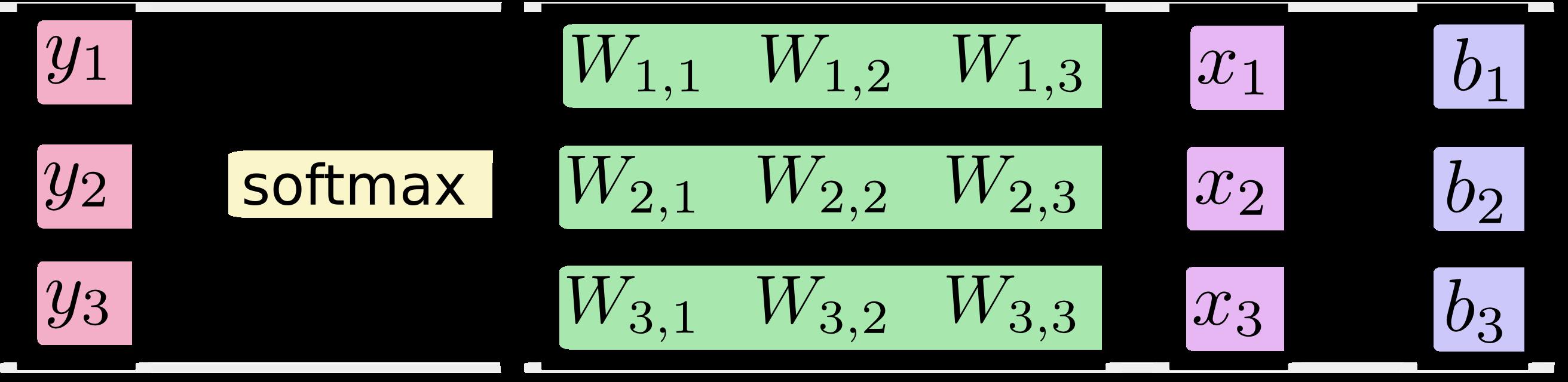 [y1, y2, y3] = softmax([[W11, W12, W13], [W21, W22, W23], [W31, W32, W33]]*[x1, x2, x3] + [b1, b2, b3])