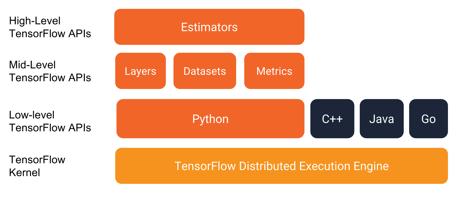 What's the difference between a Tensorflow Keras Model and
