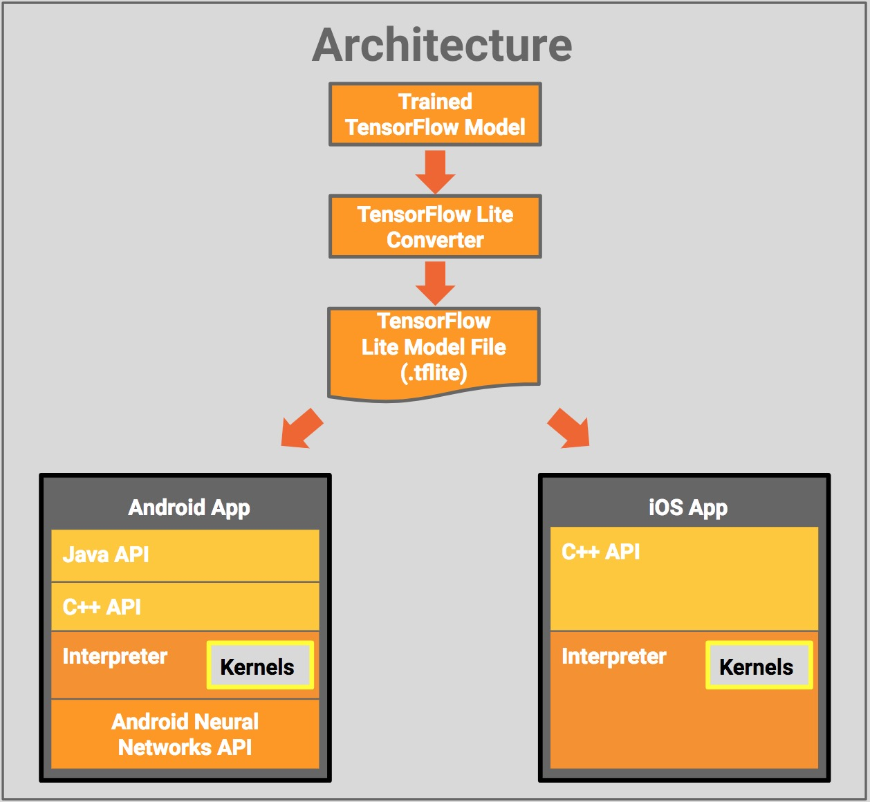 TensorFlow Lite architecture diagram
