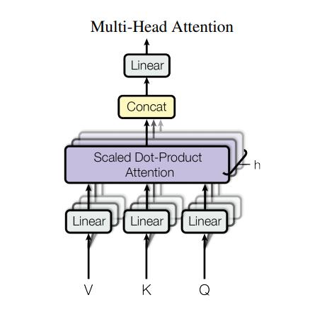 multi-head attention